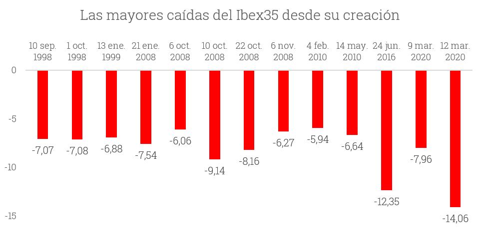 Gra%CC%81fico-1-mayores-cai%CC%81das-Ibex.png
