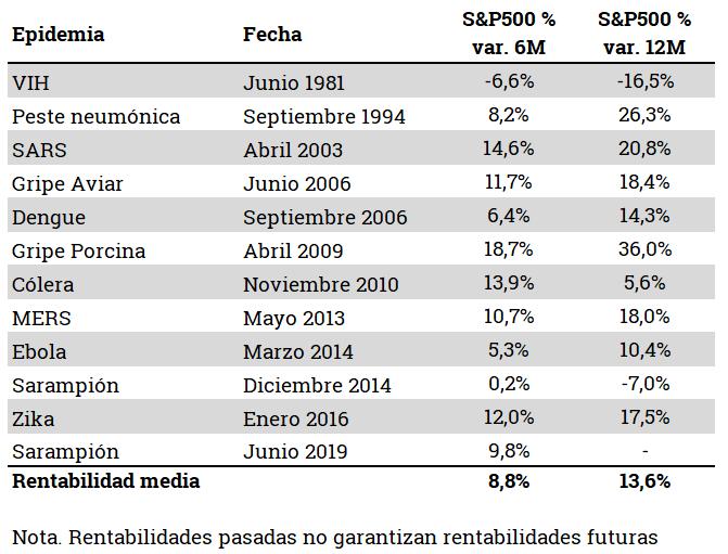Gra%CC%81fico-3-Epidemias.png